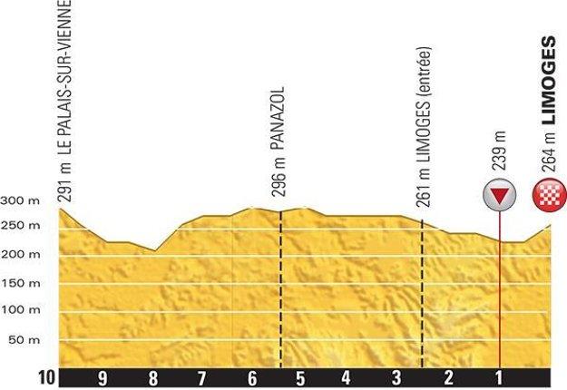 Profil posledných kilometrov.