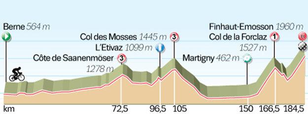 Profil sedemnástej etapy.