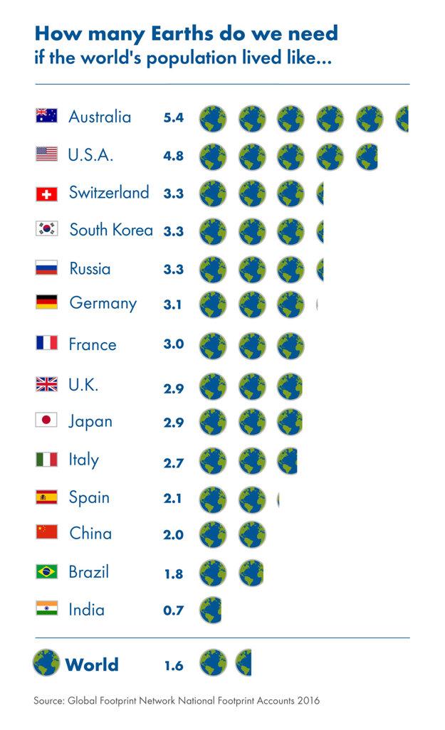 Koľko planét by sme potrebovali, ak by celý svet žil ako jednotlivé krajiny.