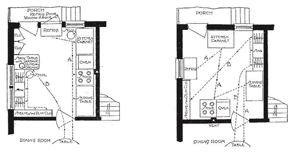 Ukážka dobre (vľavo) a zle zorganizovanej kuchyne podľa Christine Frederickovej z roku 1912.