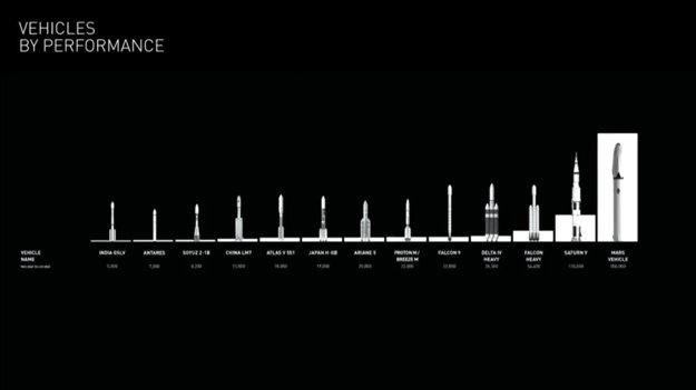 Porovnanie BFR (úplne napravo) s doposiaľ využívanými raketami.