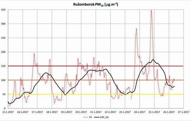 Merania zo stanice na ulici Riadok. Priemerné denné hodnoty by nemali prekročiť žltú čiaru (50 mikrogramov). Ak sa dostanú po oranžovú vstrede dva dni po sebe (100 mikrogramov), SHMÚ vydá upozornenie, ak prekročia aj červenú (150 mikrogramov), vydá výstrahu.