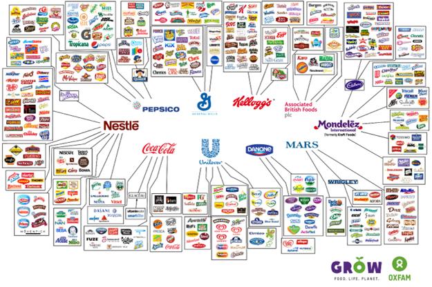 Desať firiem, ktoré kontrolujú všetko, čo si kupujeme.
