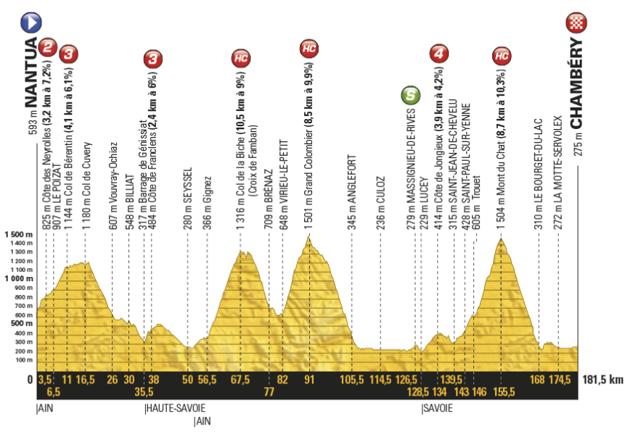 Profil deviatej etapy Tour de France 2017.