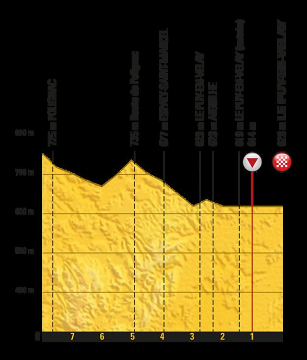 15. etapa (záverečné kilometre).