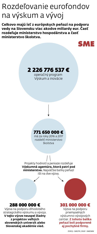 Ako sa na Slovensku delia eurofondy.
