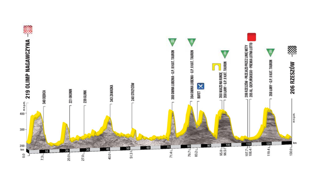 Profil 5. etapy pretekov Okolo Poľska 2017. Kliknite pre zväčšenie.