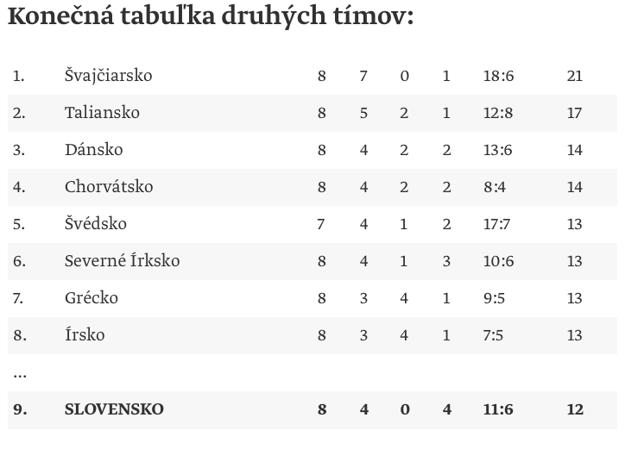 Konečná tabuľka druhých tímov.