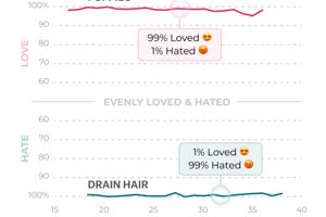 Pri šteniatkach a vlasoch v odtoku na veku nezáleží. Všetci ih milujú a nenávidia rovnako.