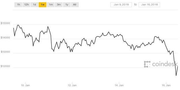 Vývoj hodnoty bitcoinu za posledný týždeň.