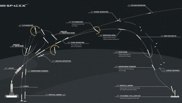 Jednotlivé fázy letu Falcon Heavy. (Kliknite pre zväčšenie.)