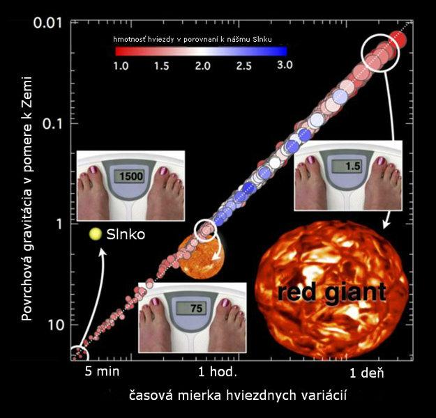 Hmotnosť 75 kilového človeka na Slnku a červenom obrovi, vypočítaná pomocou novej metódy.