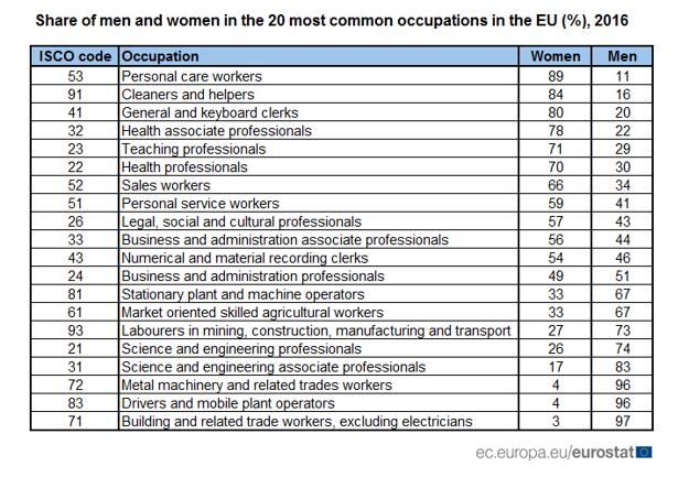 Podiel mužov a žien v 20 najrozšírenejších povolaniach v EÚ.
