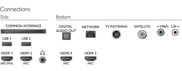 Na moderných televízoroch by ste zbytočne hľadali staré analógové konektory typu Scart.
