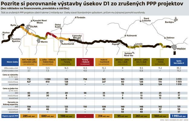 Porovnanie výstavby úsekov D1