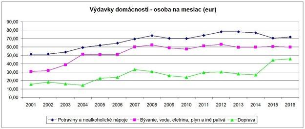 Rast cien v kategóriách, na ktoré míňajú obyvatelia Žilinského kraja najviac.