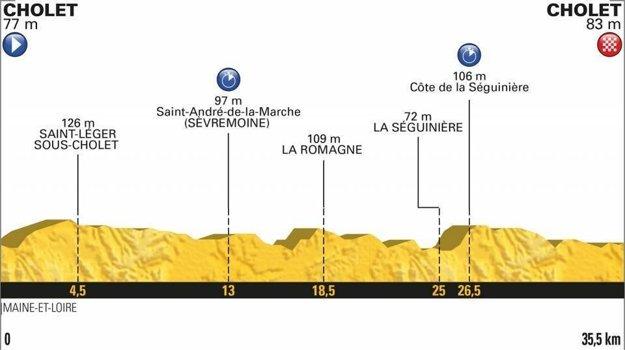 3. etapa na Tour de France 2018 - Trasa, mapa, pamiatky