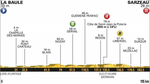 4. etapa na Tour de France 2018 - Trasa, mapa, pamiatky