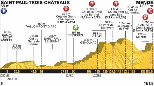 14. etapa na Tour de France 2018 - Trasa, mapa, pamiatky
