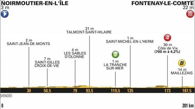 1. etapa na Tour de France 2018 - Trasa, mapa, pamiatky