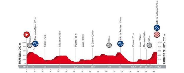 2. etapa na Vuelta 2018 - Trasa, mapa, pamiatky