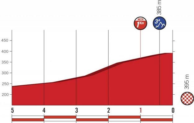 Profil posledných kilometrov 2. etapy pretekov Vuelta 2018.
