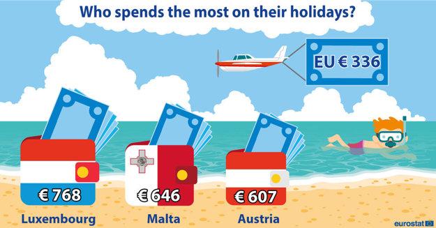 Podľa európskeho štatistického úradu minú v priemere najviac počas dovolenky obyvatelia Luxemburska, Malty a Rakúska.