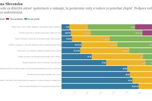 Vnímanie vedy a vedcov na Slovensku