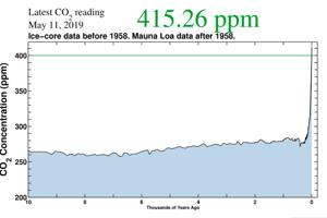 Graf hodnôt oxidu uhličitého v ovzduší za posledných desaťtisíc rokov. V máji prekročil hodnotu 415,26 čiastočiek na milión čiastočiek vzduchu.