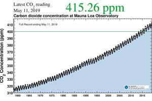 Graf zobrazuje koncentrácie CO2 v atmosfére Zeme od začiatku meraní na Havaji v observatóriu Mauna Loa v roku 1958 až po 11. máj 2019.