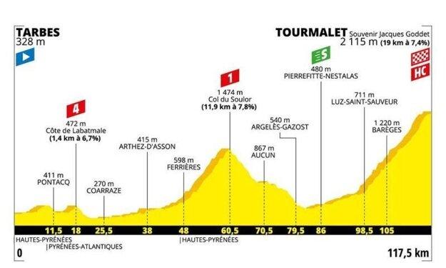 14. etapa na Tour de France 2019 - Trasa, mapa, pamiatky