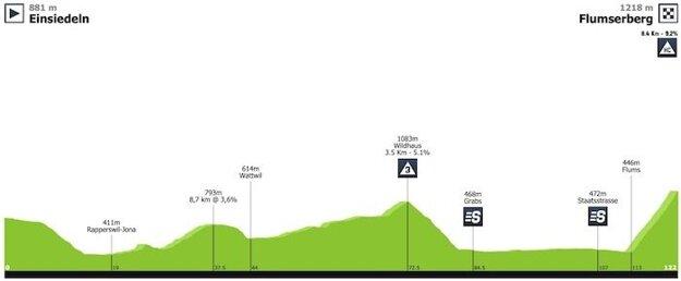 6. etapa Okolo Švajčiarska 2019.