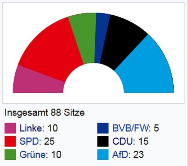 Zloženie brandenburského parlamentu.