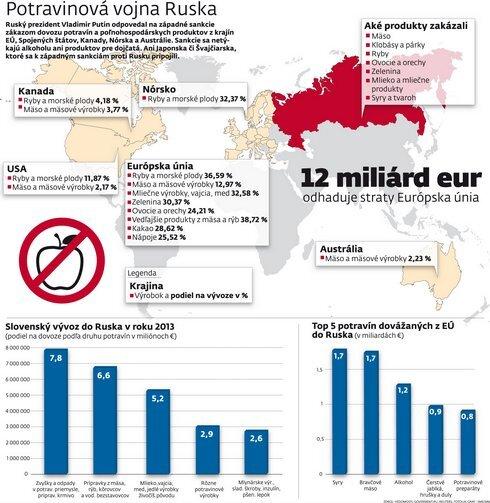 ruske-sankcie_res.jpg