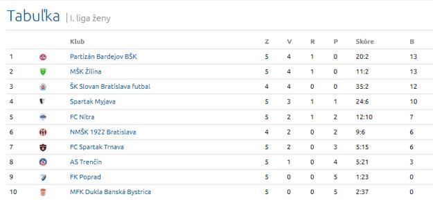 Tabuľka I. ženskej ligy po piatom kole.
