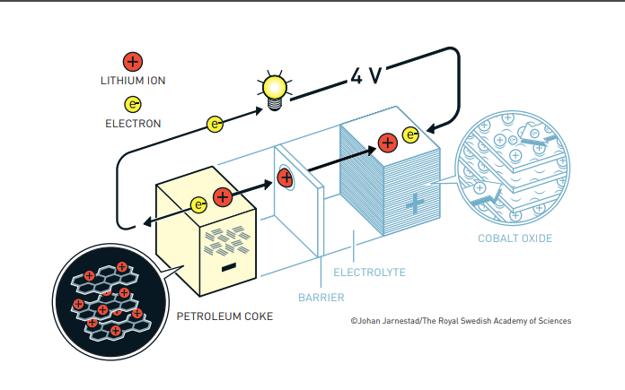 Nákres lítiovo-iónovej batérie, ktorú zostrojil Akira Jošino.