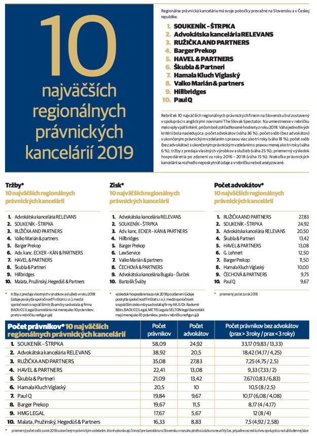 Regionálne kancelárie Právo 2019 (Kliknite - tabuľka sa zväčší)