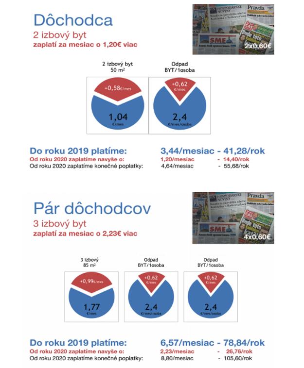 Príklady prepočtov z návrhu VZN