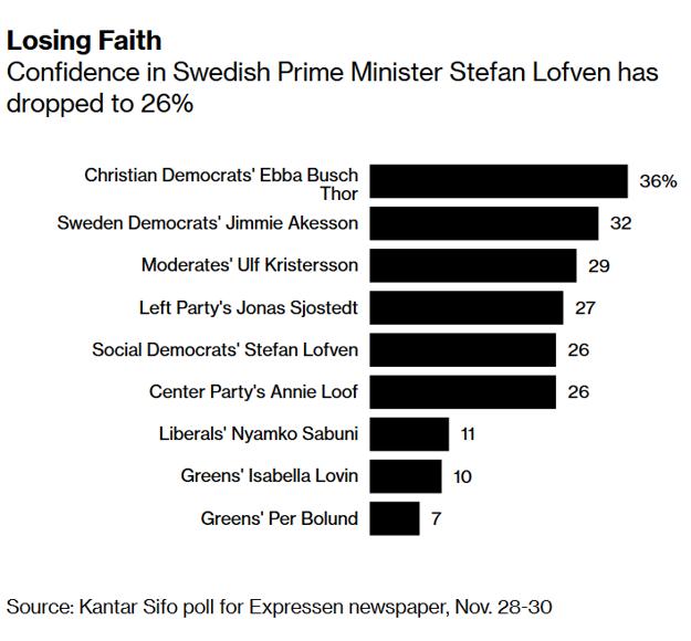 Dôvera vo švédskych predsedov strán.