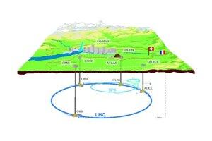 Náčrt jednotlivých urýchľovačov (LHC, SP 8, PS) a experimentov na LHC (Alice, CMS, LHCb, Atlas)