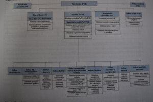 Nová organizačná štruktúra.