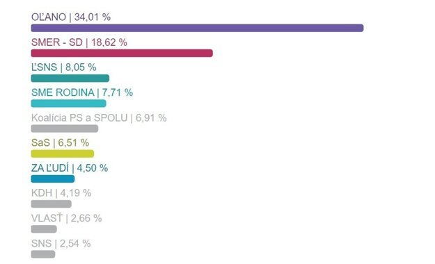 Výsledky volieb v okrese Trnava