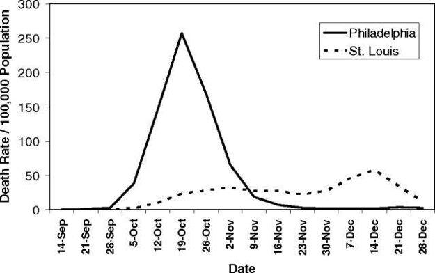 Priebeh ochorenia na španielsku chrípku v mestách Philadelphia a St. Louis, kde prijali rôzne opatrenia.