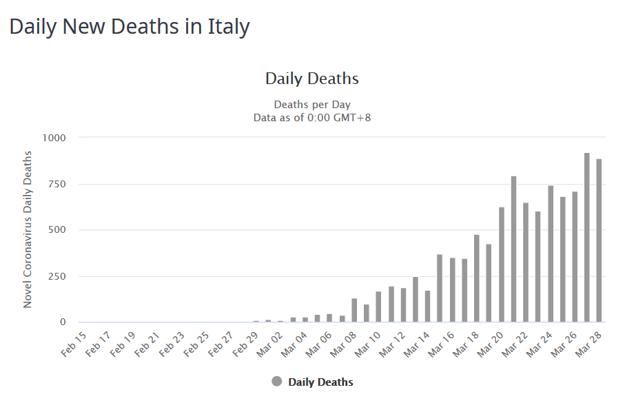 Počet obetí v Taliansku podľa dní.