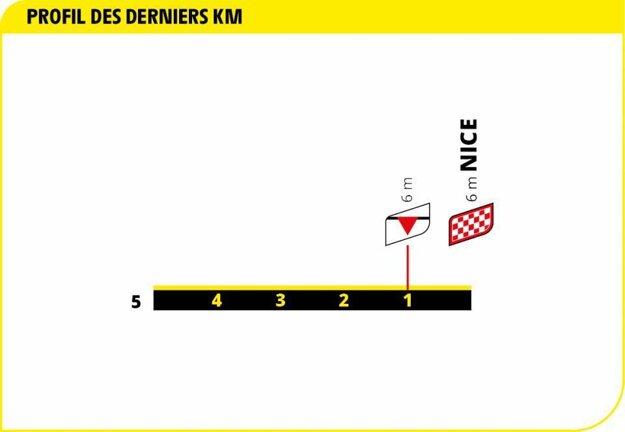 1. etapa na Tour de France 2020 - záverečný kilometer.