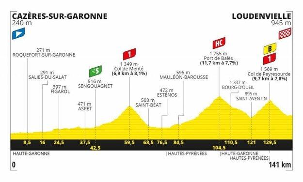 8. etapa na Tour de France 2020 - Trasa, mapa, pamiatky