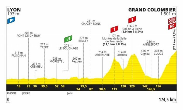 15. etapa na Tour de France 2020 - Trasa, mapa, pamiatky