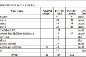 Prehľad parkovacích miest - Zóna č. 2