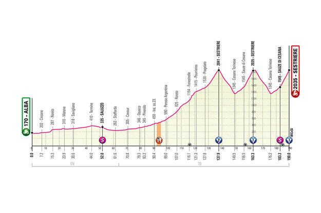 20. etapa na Giro d'Italia 2020 (pre zväčšenie kliknite na obrázok).