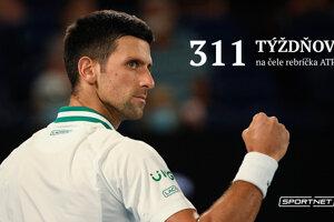 Novak Djokovič prekonal rekord.